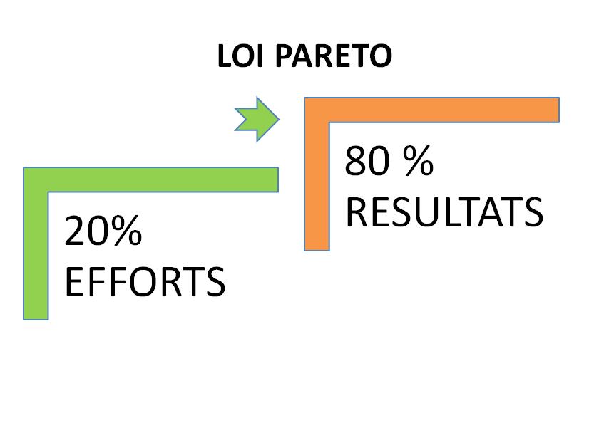 Loi de Pareto, ou la loi des 20/80 appliquée à la mise en place d'un PPRR